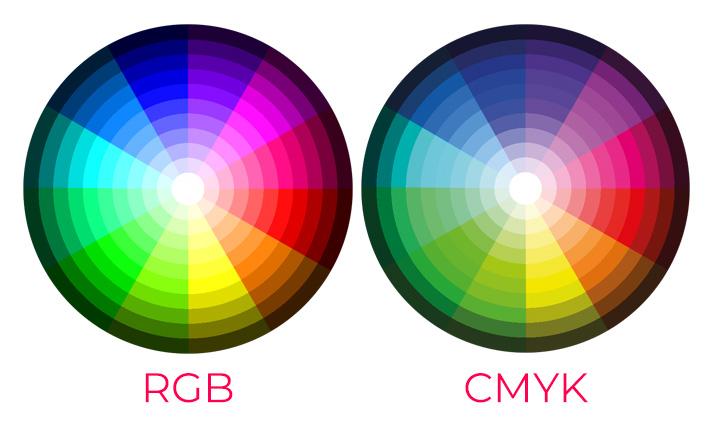 Circulo Cromático RGB CMYK